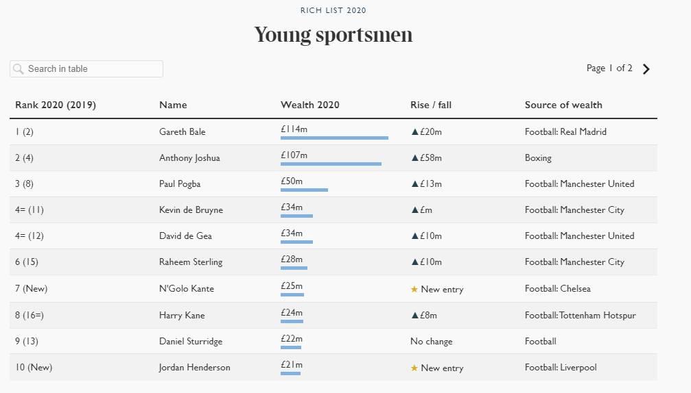Anthony Joshua Sunday Times Rich List 2020